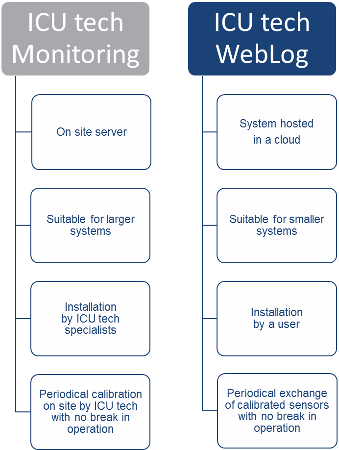 differences Monitoring-WebLog